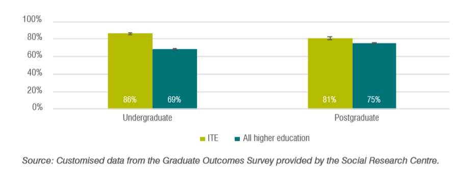Graduate perceptions of employment readiness